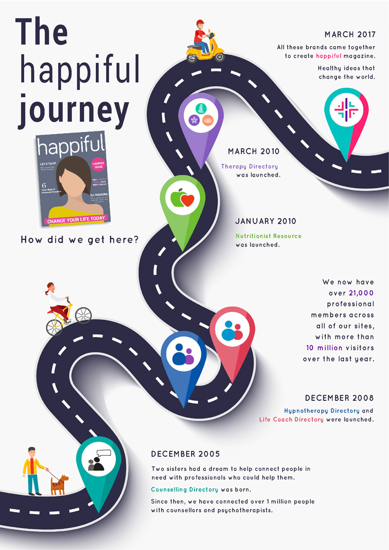 an infographic showing the journey of happiful