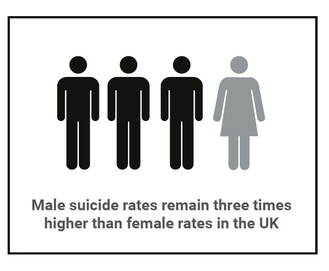 This is an image of three male icons and one female icon, with the caption 'Male suicide rates remain three times higher than female rates in the UK'