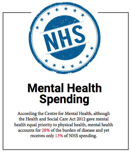 NHS spending on mental health