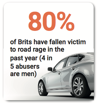 80% of Brits experience road rage