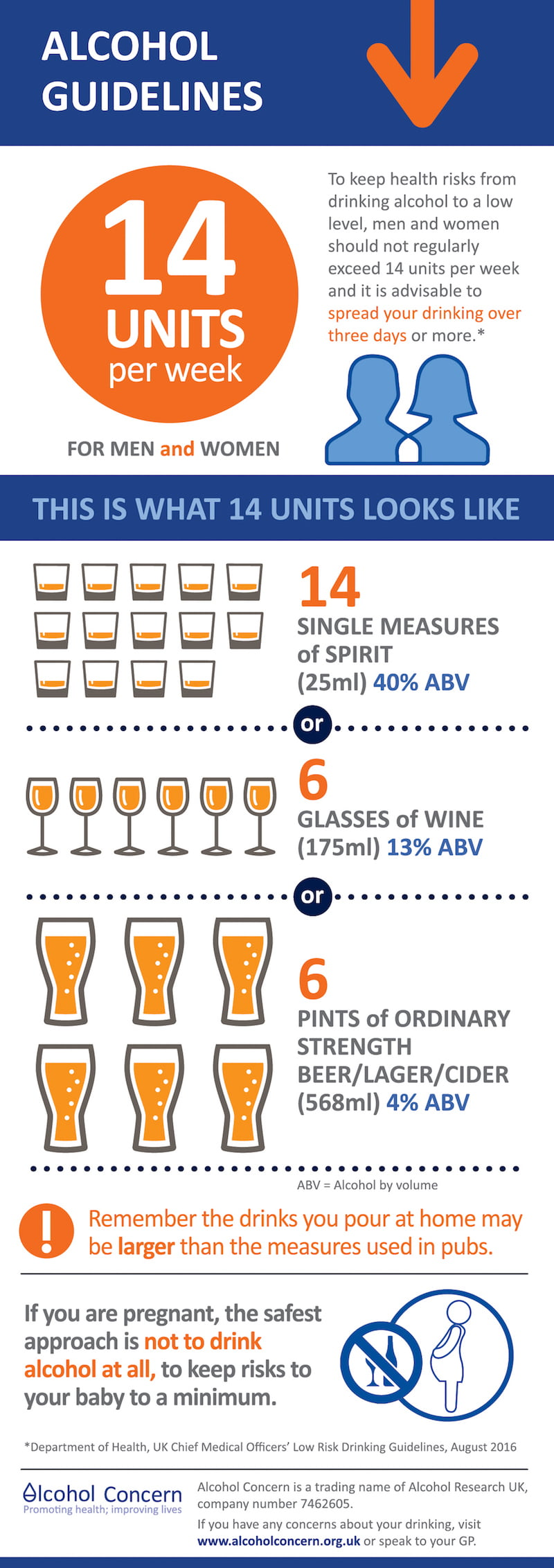 Alcohol guidelines infographic