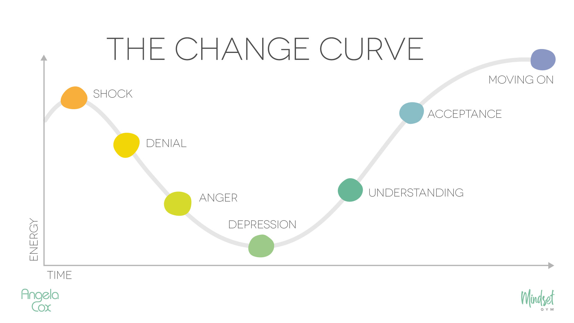 Angela Cox on Change and Coaching Through Uncertainty