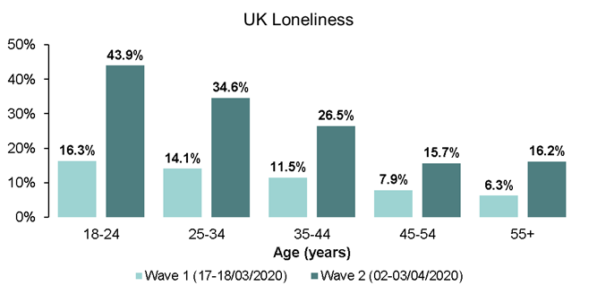 UK loneliness figures two weeks before lockdown and two weeks into lockdown