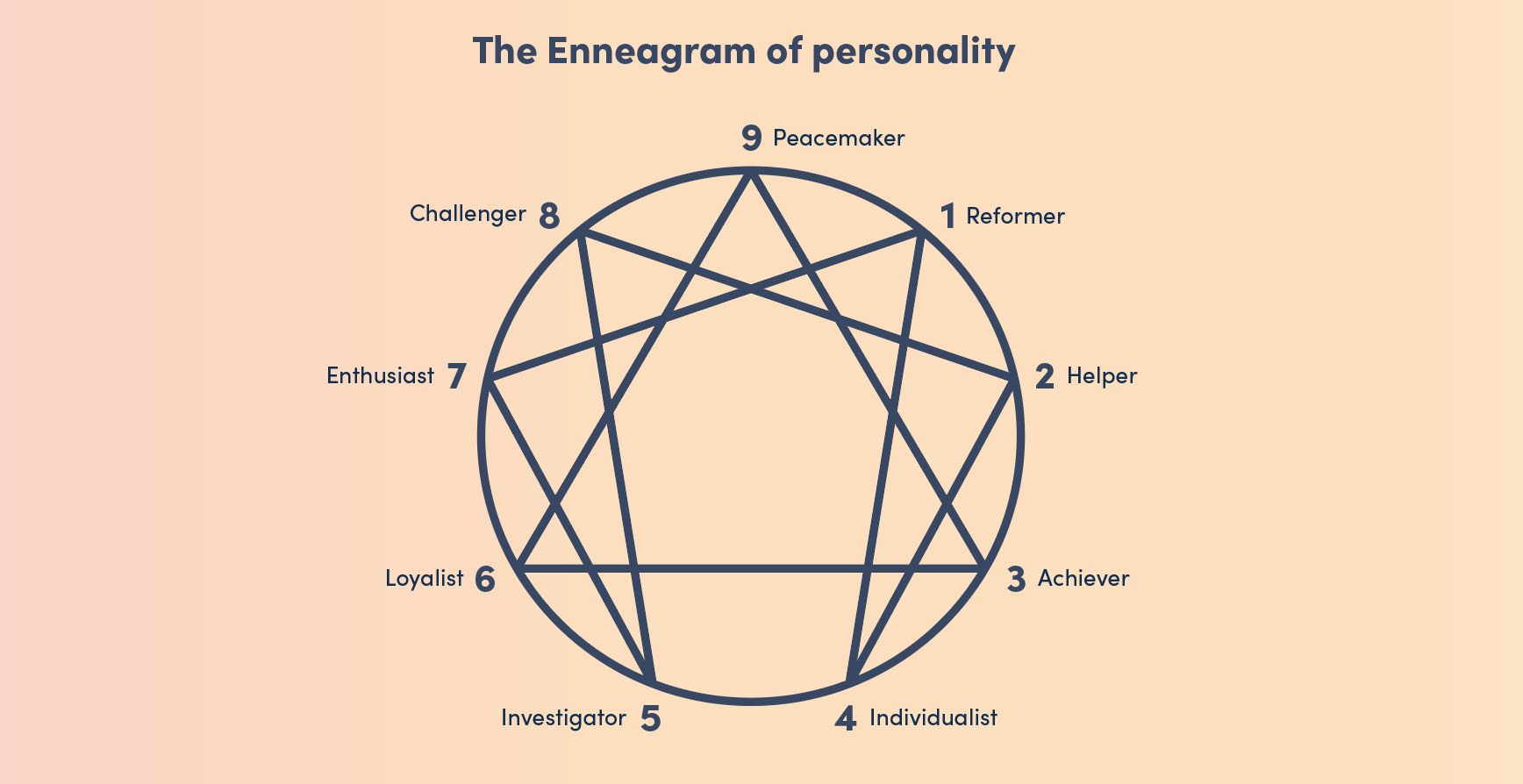 Can personality tests help us understand who we are?